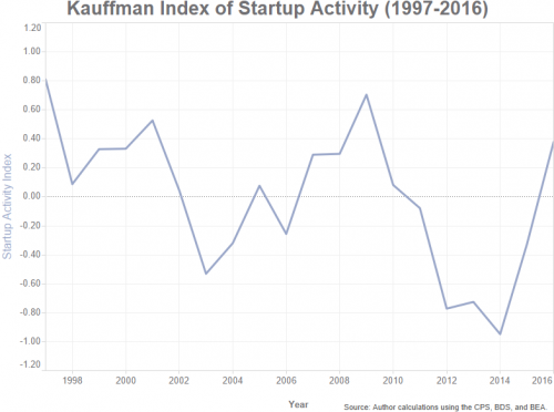 Kauffman Index - 2016 - Startup Activity - National Index